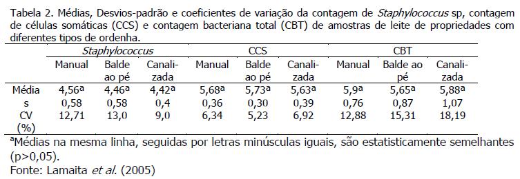 micro-organismos leite