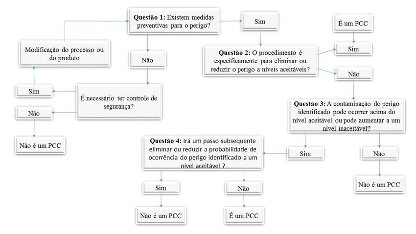 Quadro 1: Exemplo de Árvore Decisória (AD)